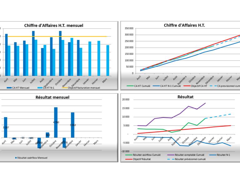 Amélioration grâce au pilotage d'entreprise CODEAF Conseil Formation Toulouse