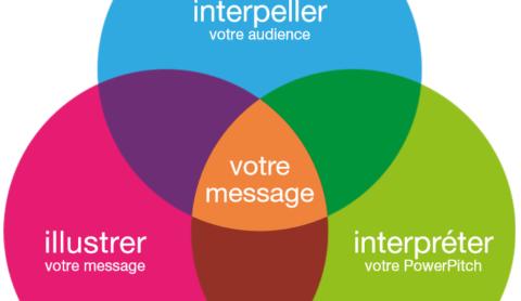 PowerPitch : Augmentez la puissance de votre message !