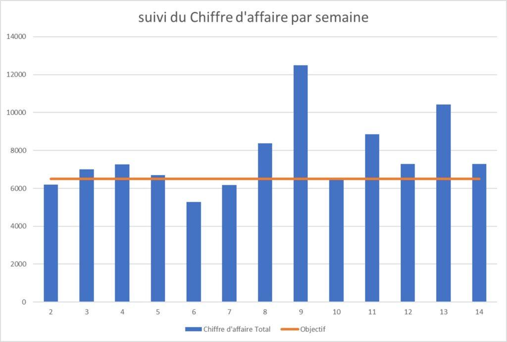 CODEAF conseil entreprise Toulouse  calcul prix Pilotage et tresorerie